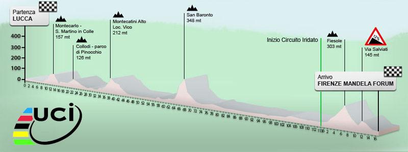 Il percorso dei mondiali 2013 di ciclismo a Firenze