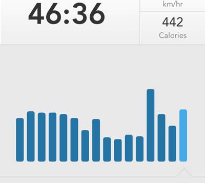 Il tempo di allenamento su runkeeper