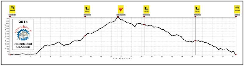 L'altimetria della SoaveBike 2014
